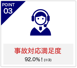 POINT3 事故対応満足度 95.6%! ※3